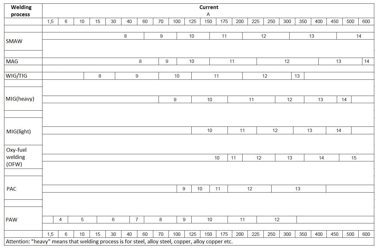 schweisshelm-einstellung-tabelle